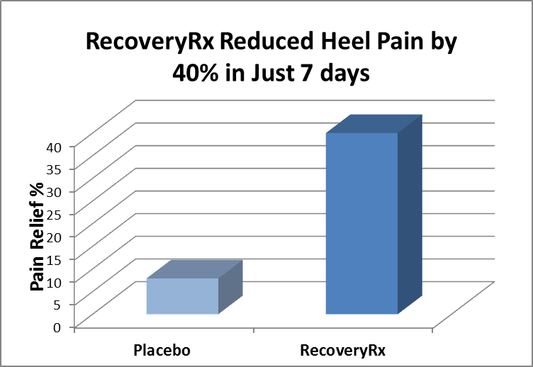 a study and survey on pain and pain relief