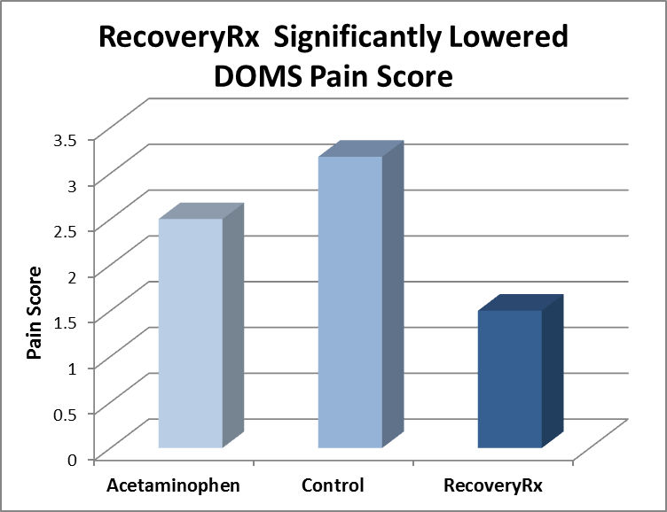 Use of RecoveryRx Device for Treatment of Delayed Onset Muscle Soreness-Comparison to Acetaminophen and Control Group